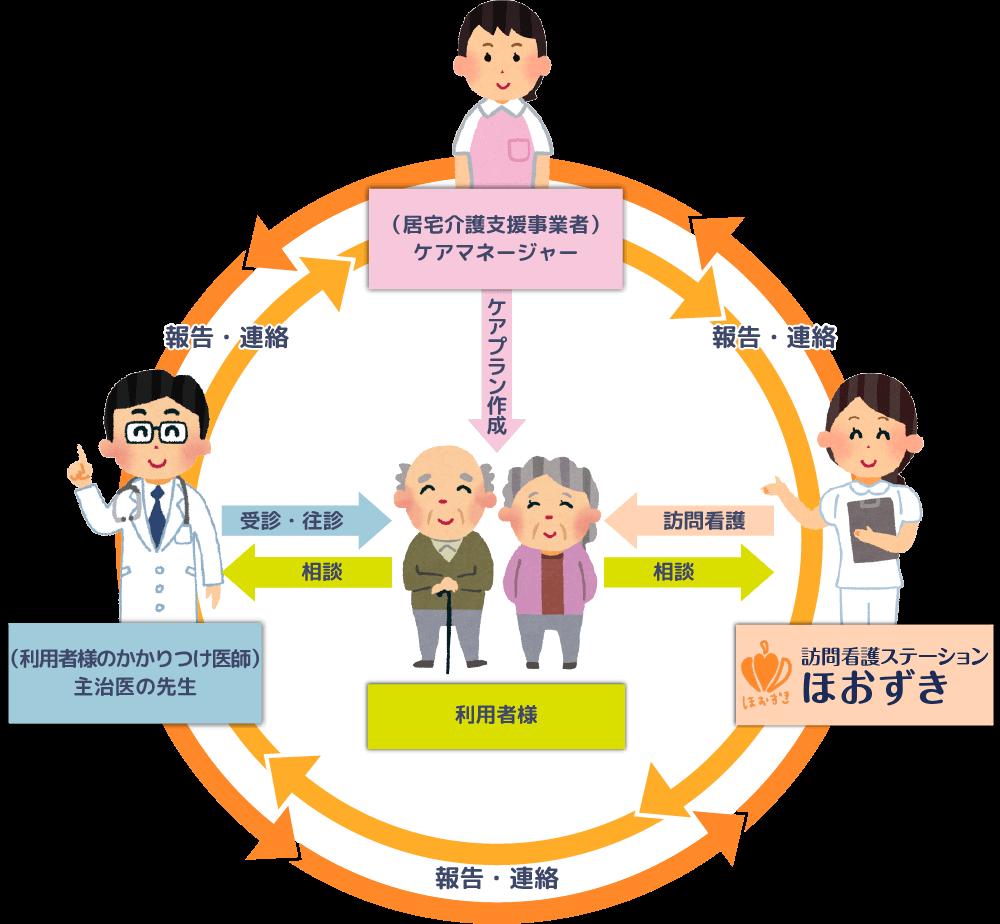大阪府の池田市、箕面市の訪問看護ステーション ほおずき サービス図