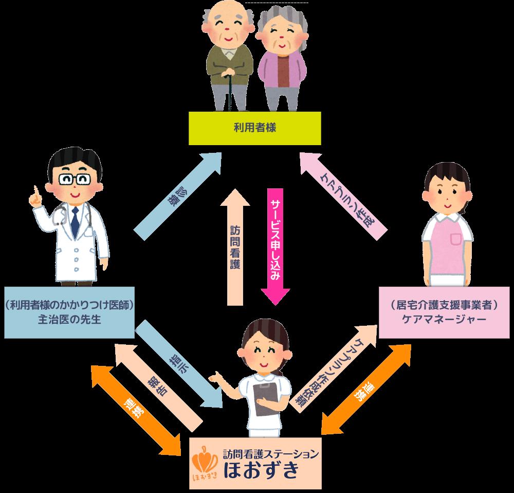 訪問看護サービス図